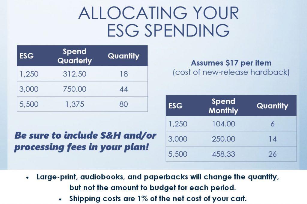 Infographic on Allocating ESG Spending